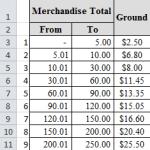 VLOOKUP Price Ranges