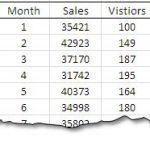 How to Create Combination Charts in Excel
