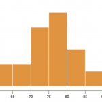 Understanding How to Create a Histogram with MS Excel