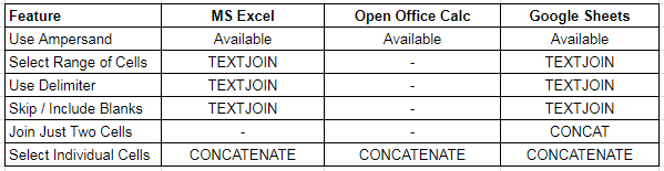A comparison of options to concatenate in spreadsheets - Excel Zoom